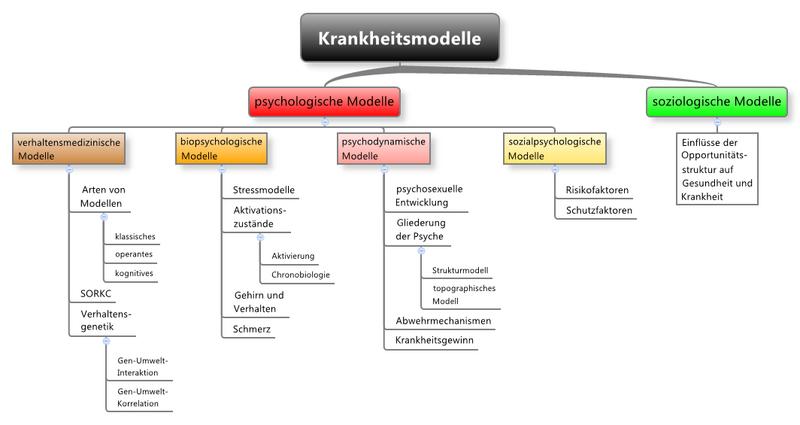 Elementarwissen medizinische psychologie und medizinische soziologie