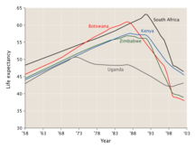 Botswana-Sistema sanitario-Life expectancy in some Southern African countries 1958 to 2003