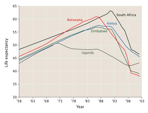 アフリカの深刻な国における平均寿命の変遷