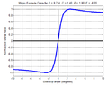 Magic Formula Curve.png