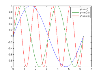 Multiple sine function.png