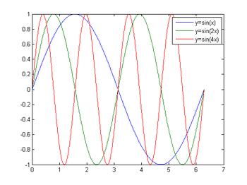 Multiple sine function.png