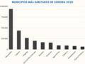 Municipios más habitados de Sonora 2020.png