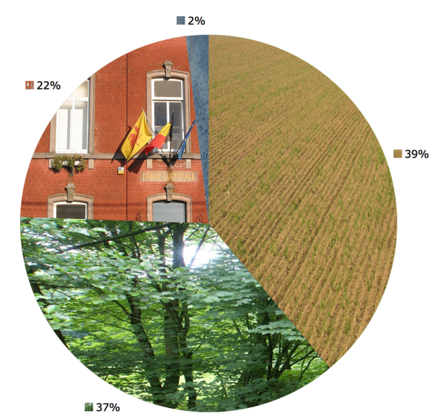 Neupré (Belgium): Land use in 2005: 39% agriculture, 37% forest; 22% construction,2% others