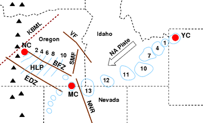 The diagram displays the movement of the North American tectonic plate with an arrow moving from right to left, with ovular shapes indicating the age progression of centers of rhyolitic (silicic) lavas. From right to left, three major volcanic centers are indicated with concentric circles, Yellowstone Caldera to McDermitt Caldera to Newberry Caldera