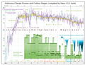 North-western European Holocene Climate Proxies and Culture Stages, by Hans J.J.G. Holm.png
