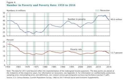 Poverty In The United States Wikipedia - Which country has the highest poverty rate