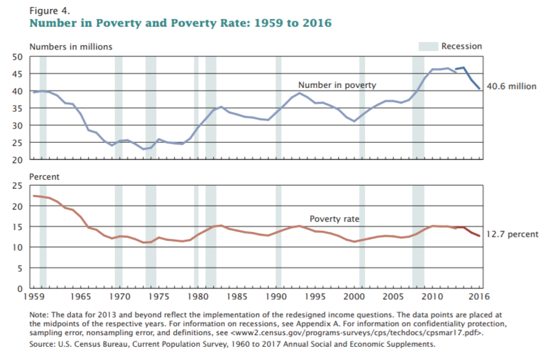 Number in Poverty and Poverty Rate: 1959 to 2016. United States.