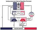 Organigrama Instituciones Políticas Francia.jpg