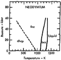 Phase diagram of neodymium (1975).png