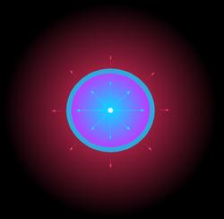 Illustration de la formation des nébuleuses planétaires par éjections successives. Premier vent: flèches rouges, deuxième vent: flèches bleues.