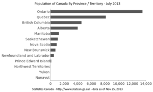 Population of Canada - Population of Canada broken out by Province and Territory as of July 2013. Data provided by Stats Canada (www.statcan.gc.ca)