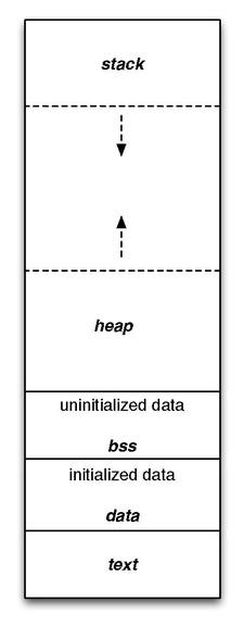 https://upload.wikimedia.org/wikipedia/commons/thumb/5/50/Program_memory_layout.pdf/page1-225px-Program_memory_layout.pdf.jpg