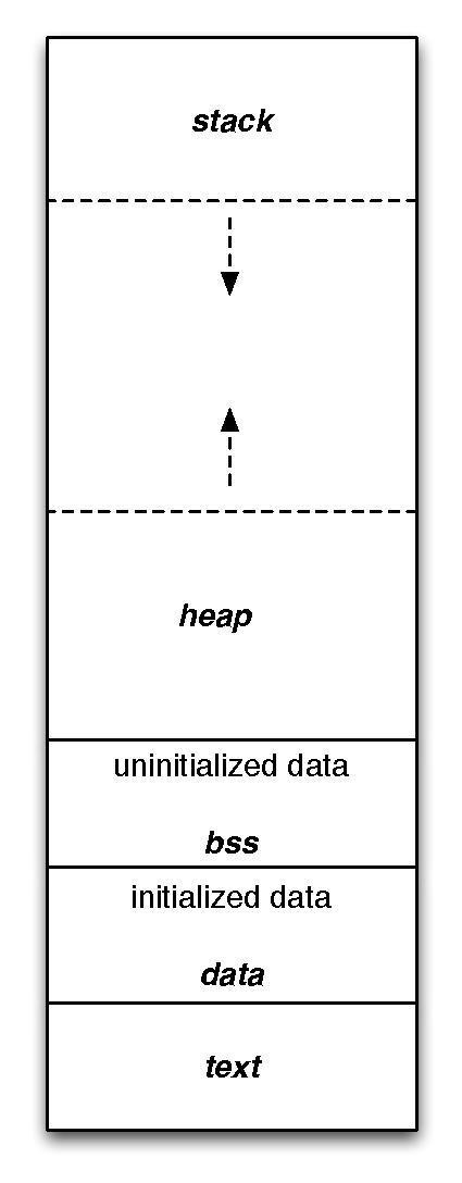 Wikimedia image of data area