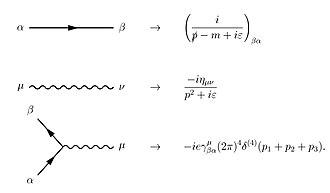Quantum electrodynamics - Image: Qed rules