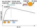 Railway adhesion creep graph ja.png