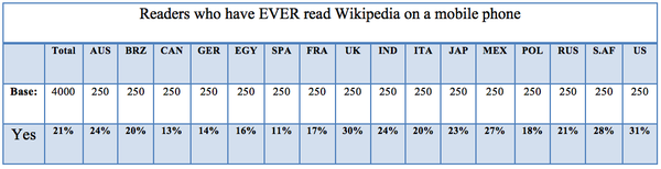 Readers who have EVER read Wikipedia on a mobile phone.png