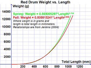 Red drum - Weight vs. length for red drum (data from Jenkins 2004)