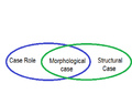 Relating case roles to morphological case and structural Case.png