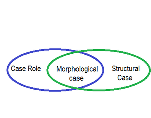 Case role - A Venn diagram demonstrating how case role (semantic roles) relates to morphological case, and how morphological case in turn relates to Case (structural case).
