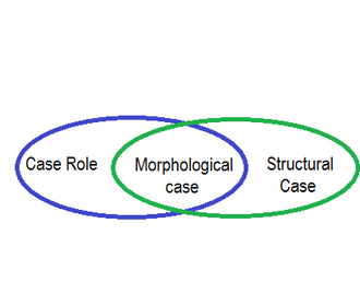 Case role - A Venn diagram demonstrating how case role (semantic roles) relates to morphological case, and how morphological case in turn relates to Case (structural case).