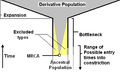 Retrospective population bottleneck.PNG