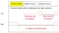 Sélection d'une ligne sur une mémoire FPM ou EDO.png
