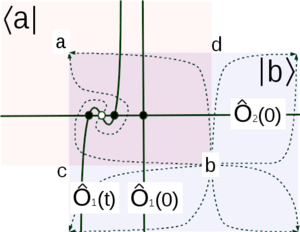 Supersymmetric theory of stochastic dynamics - Image: STS Explanation of Instanton Matrix Element