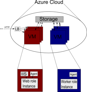Diagram explaining the Windows Azure structure...