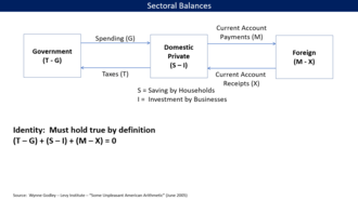 Modern Monetary Theory - Illustration of the saving identity with the three sectors, the computation of the surplus or deficit balances for each, and the flows between them.