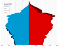 Serbia single age population pyramid 2020.png
