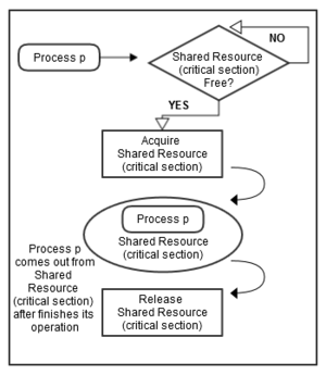 Synchronization (computer science) - Figure 2: A process accessing a shared resource if available, based on some synchronization technique.