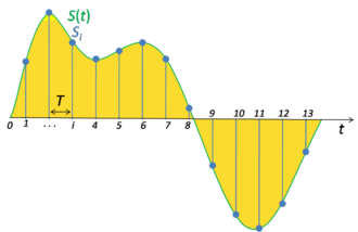 Sampling (signal processing) - Signal sampling representation. The continuous signal is represented with a green colored line while the discrete samples are indicated by the blue vertical lines.