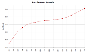 Demographics of Slovakia - Population of Slovakia, Data of FAO, year 2009 ; Number of inhabitants in millions.