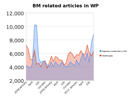 Stats of British Museum related articles in Wikipedia.png
