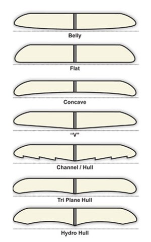 Surfboard - A chart showing various shapes of the bottoms of surf boards.