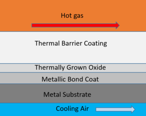 Thermal barrier coating - TBC and associated layers. Cooling air is often flowed through the metal substrate to enhance cooling.