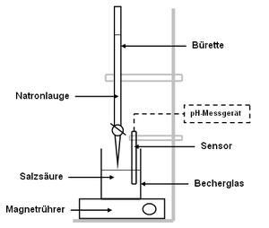 s ure base titration chemie schule. Black Bedroom Furniture Sets. Home Design Ideas