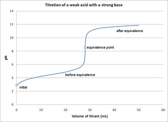 Acid–base titration - Image: Titration of weak acid with strong base