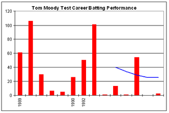 Tom Moody - Tom Moody's Test career batting performance.