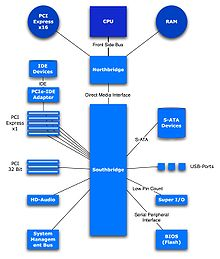 INTEL E7205 CHIPSET DRIVERS FOR WINDOWS 7