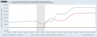 Quantitative easing - Federal Reserve Holdings of Treasury Notes (blue) and Mortgage-Backed Securities (red)