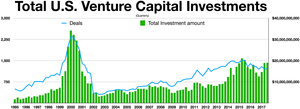 Venture capital - Quarterly U.S. Venture Capital Investments 1995-2017
