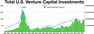 Venture capital - Quarterly U.S. Venture Capital Investments 1995-2017