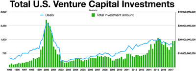 silicon valley venture capital investments