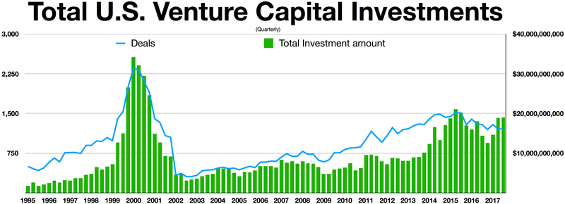 Quarterly U.S. Venture Capital Investments 1995-2017