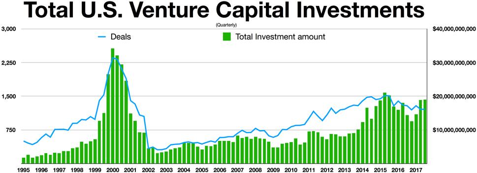US VC funding
