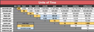 Unit of time Measurement unit for time