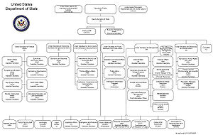 Hierarchy of the U.S State Department. Click t...
