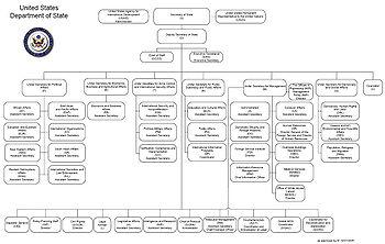 Ministero statale wikipedia for Struttura politica italiana